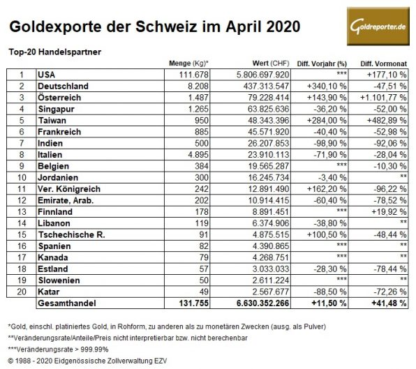 Gold, Importe, Schweiz, April 2020