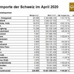 Gold-Importe-Schweiz-04-2020