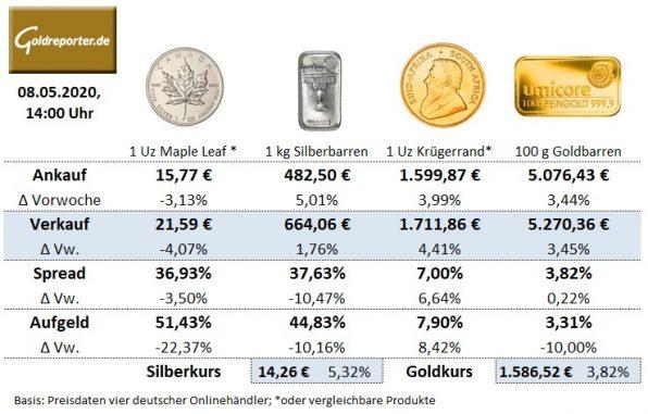 Goldmünzen, Goldbarren, Silbermünzen, Preise
