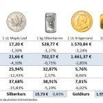 Goldmünzen-Preise-29.05.20