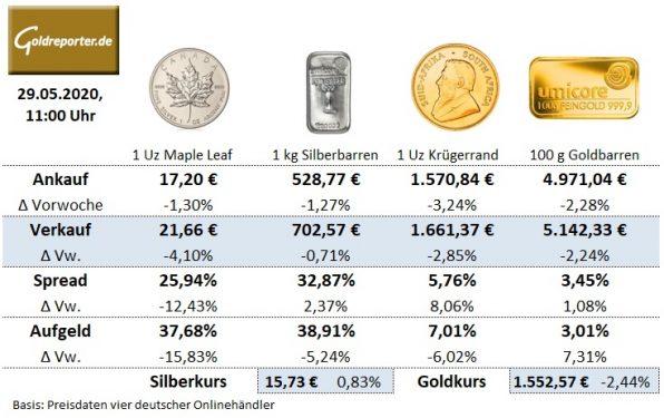 Goldmünzen, Silbermünzen, Preise, Goldbarren