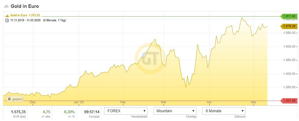 chart goldpreis euro