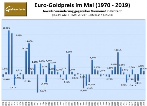Goldpreis, Euro, Statistik