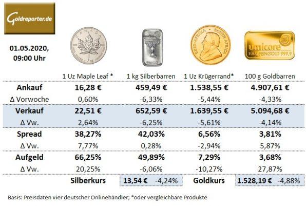Gold, Preise, Goldmünzen, Silbermünzen, Goldbarren, Handel