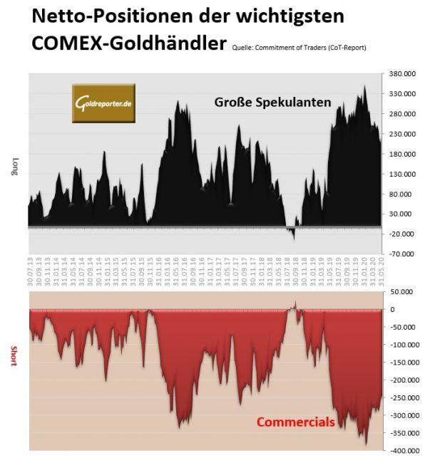 Gold, Futures, COMEX