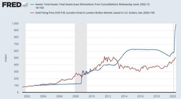 Gold, Goldpreis, Fed-Bilanz