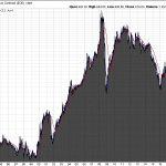 Platin-Chart 12.06.20