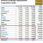 Renditen-Länder-06-2020