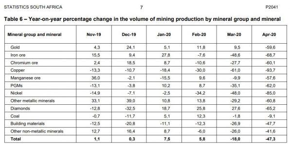 Gold-Produktion, Südafrika
