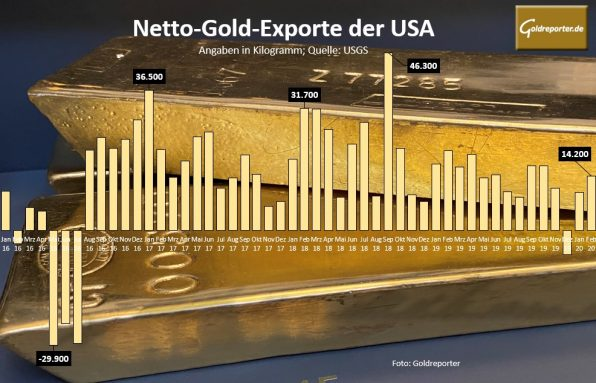 Gold, USA, Export (Foto: Goldreporter)