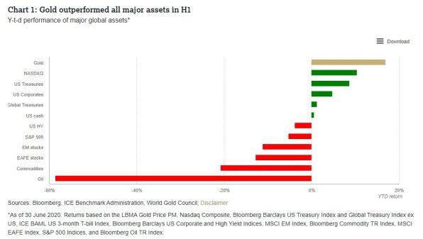 Gold, Goldpreis, Aktien, Anleihen