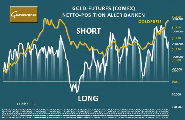 Gold-Futures, Banken, Goldpreis