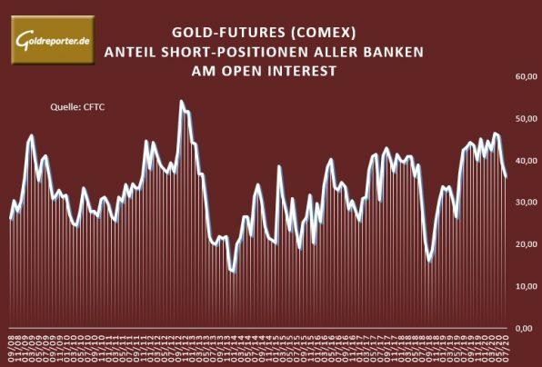 Gold-Futures, Banken