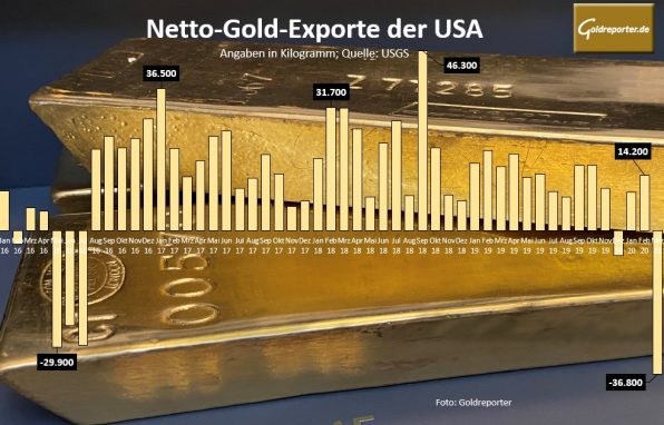 Gold, USA, Importe (Foto: Goldreporter)