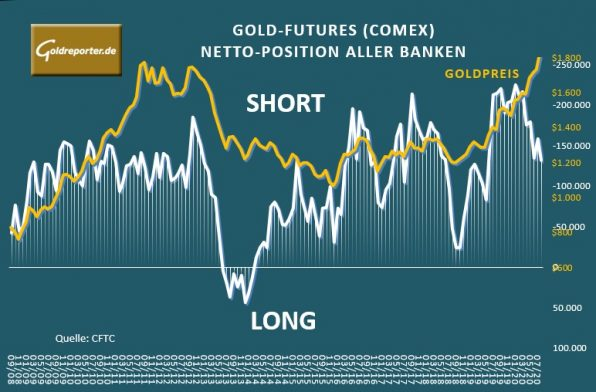 Gold, Banken, Netto-Position, COMEX