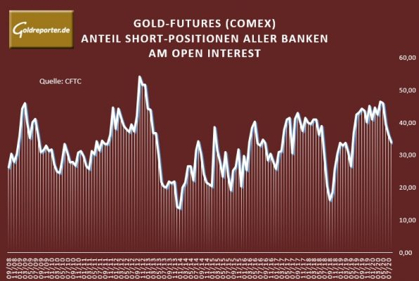 Gold, Futures, Banken, Short