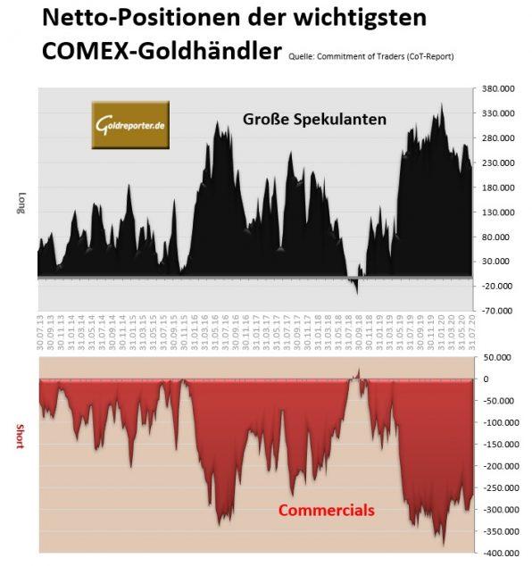 Gold, Goldmarkt, CoT