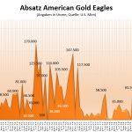 Goldmünze-Eagle-07-2020