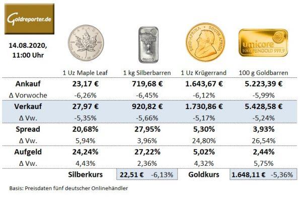 Gold, Goldmünzen, Silbermünzen, Goldbarren, Preise