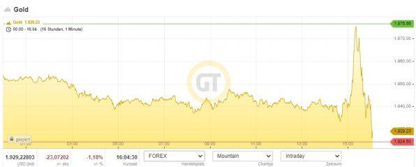 Gold, Goldpreis, Fed