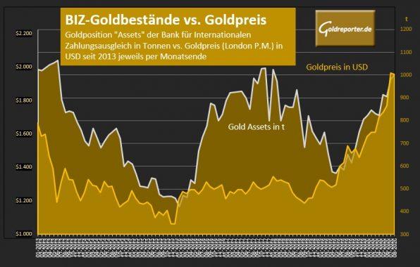 Gold, Bestände, BIZ