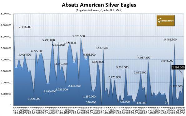 Silbermünzen, American Eagle, Absatz, August