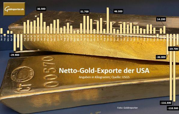 Gold, Goldmarkt, USA, Importe
