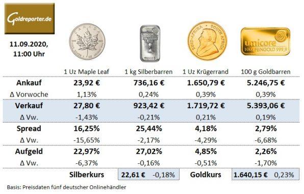 Goldmünzen, Preise, Krügerrand, Silbermünzen, Goldbarren