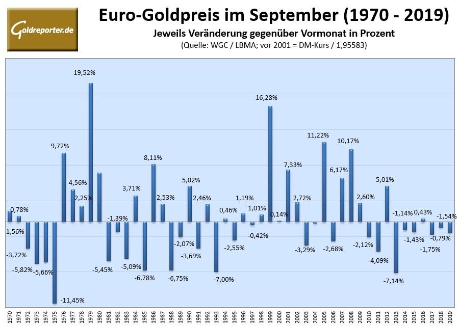 goldpreis 1975 in dm