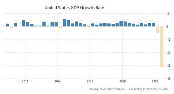 USA, Wirtschaft, Einbruch, Corona