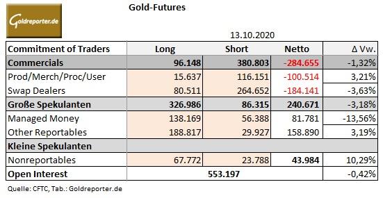 Gold, CoT-Daten, Futures