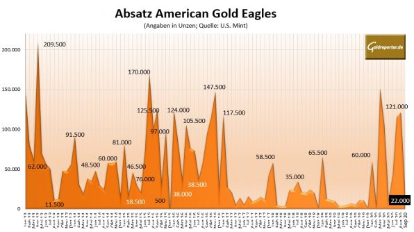 Gold, Goldmünze, American Eagle, Absatz