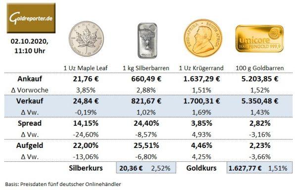 Goldmünzen, Krügerrand, Maple Leaf, Preise, Aufgeld