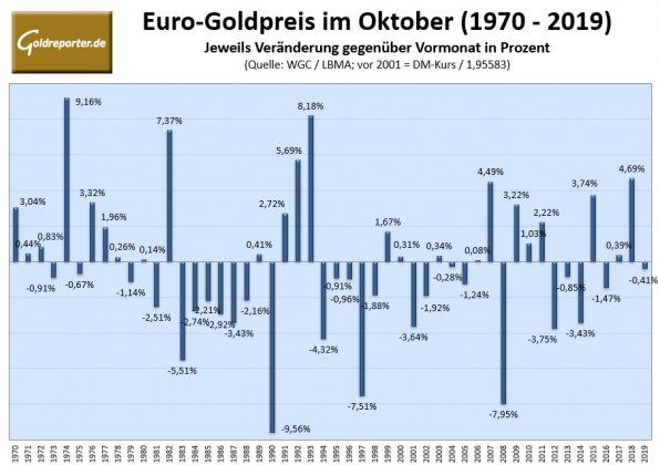 Gold, Goldpreis, Oktober