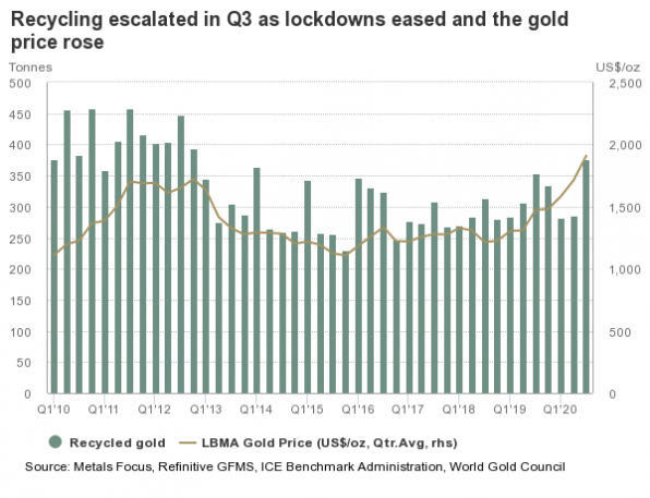 Gold, Angebot, Altgold