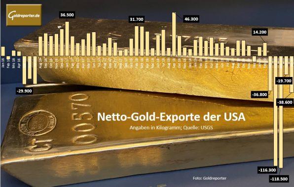 Gold, USA, Import