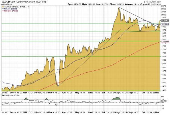Gold, Goldpreis, Chart