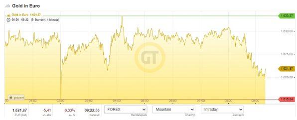 Gold, Goldpreis, US-Wahlen