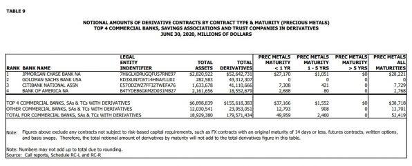 Gold, Edelmetalle, JP Morgan, OCC