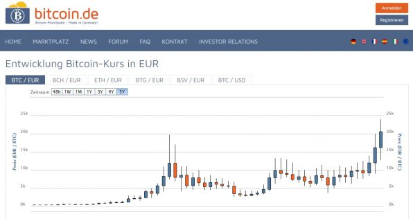 Bitcoin, Kurs, Bitcoin.de