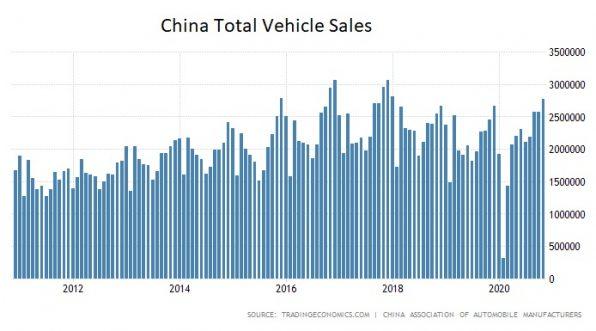 China, Auto, Absatz