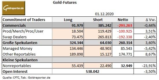 Gold, COMEX, CoT-Daten