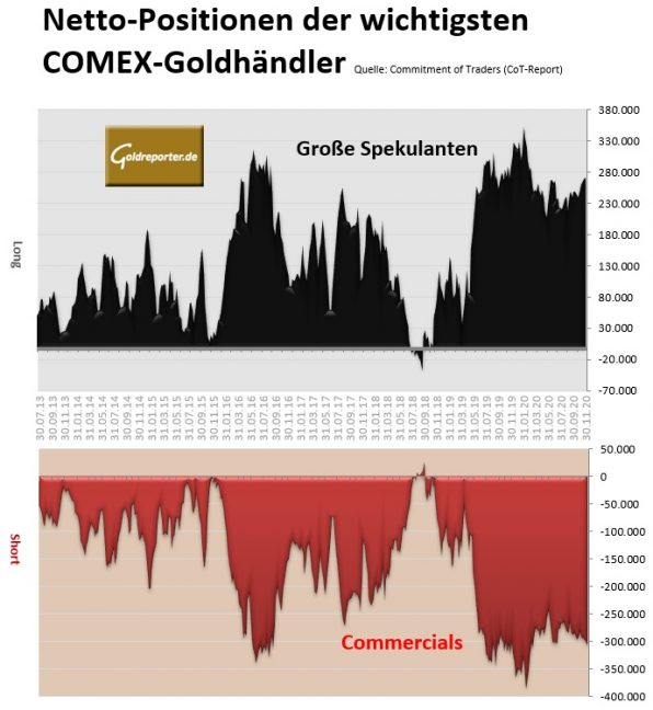 Gold, COMEX, Futures