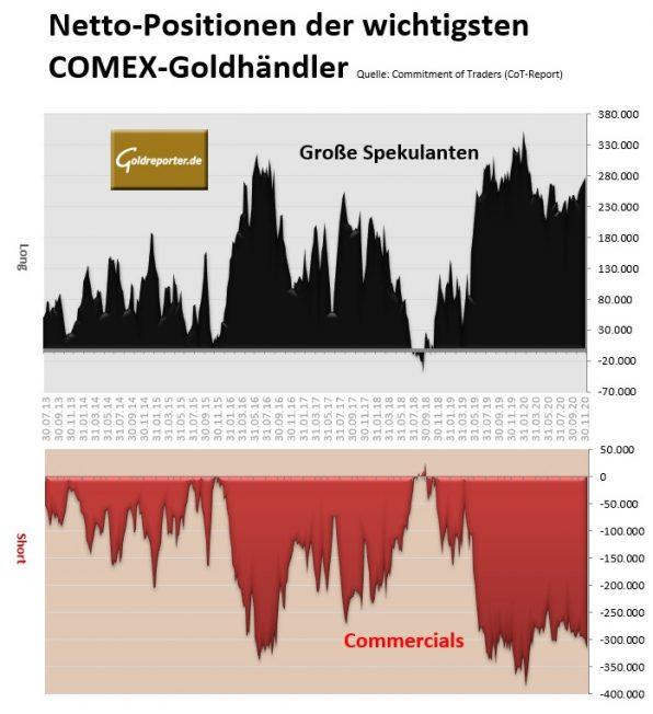 Cot Daten Gold