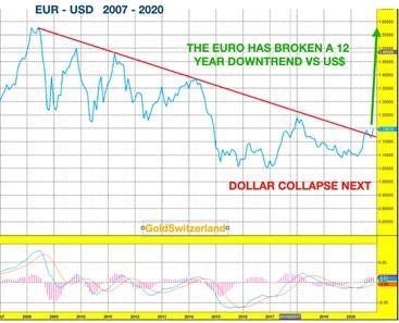 Dollar, Euro, Chart