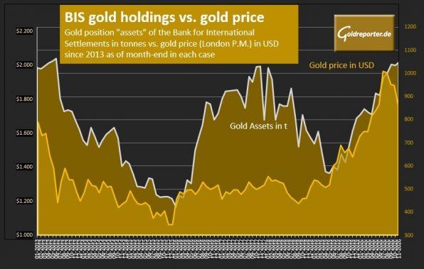 Gold, Bis, gold price