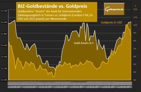 Gold, BIZ, Goldpreis