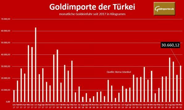 Gold, Import, Türkei