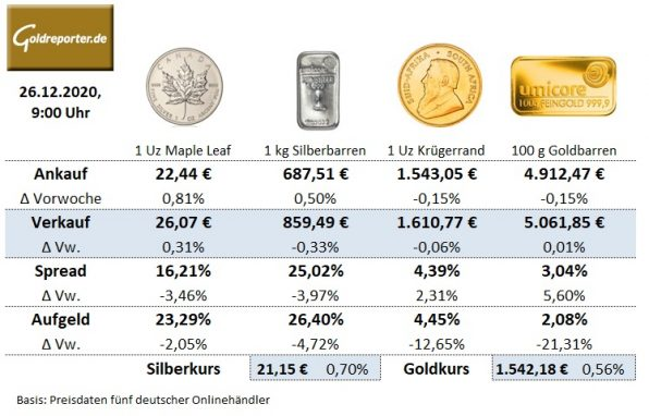 Gold, Goldmünzen, Silbermünzen, Preise