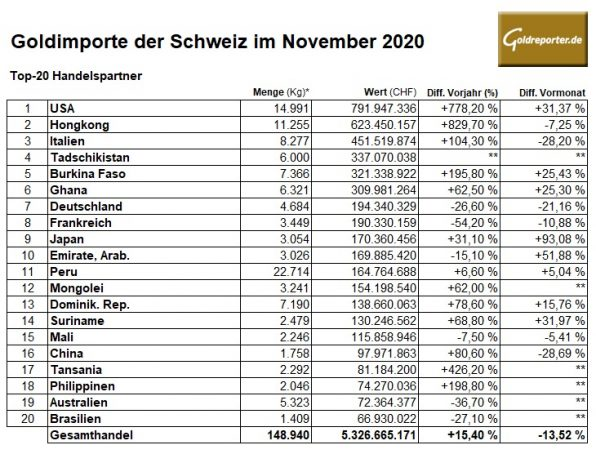 Gold, Imports, Switzerland